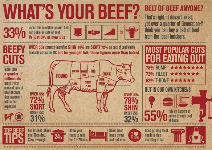 Asda Beef Infographic hi-res jpeg